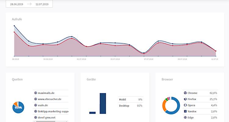 Convertlink-Statistik